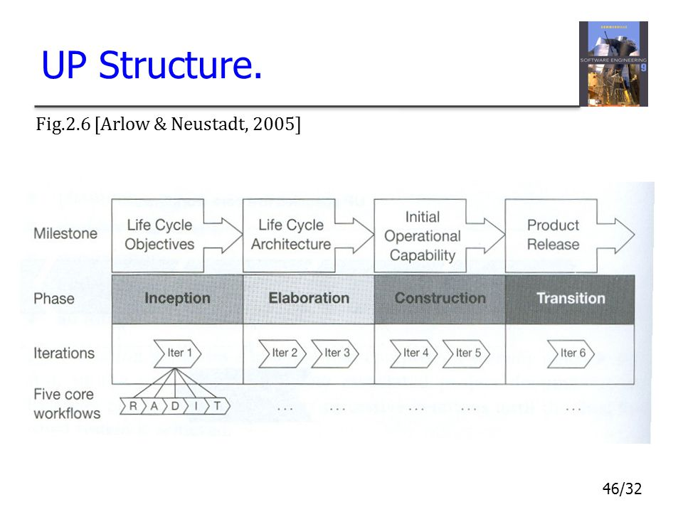 UP Structure. Fig.2.6 [Arlow & Neustadt, 2005]
